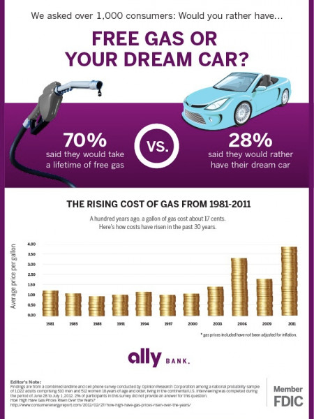 Free Gas or Your Dream Car? Infographic