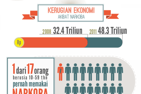 Free Indonesia from Drugs Infographic
