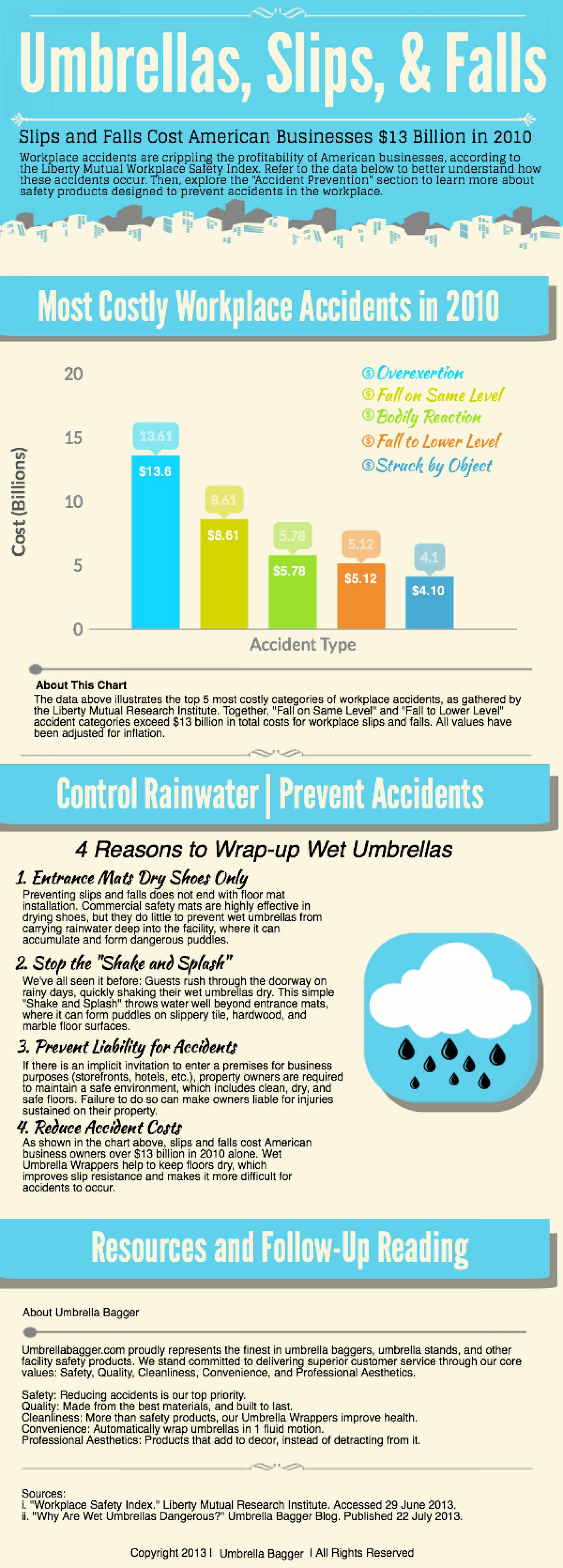 Prevent Rainy Day Accidents in Your Store Infographic
