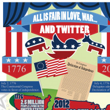 Freedom of Tweets: A Political Spin on Twitter Infographic