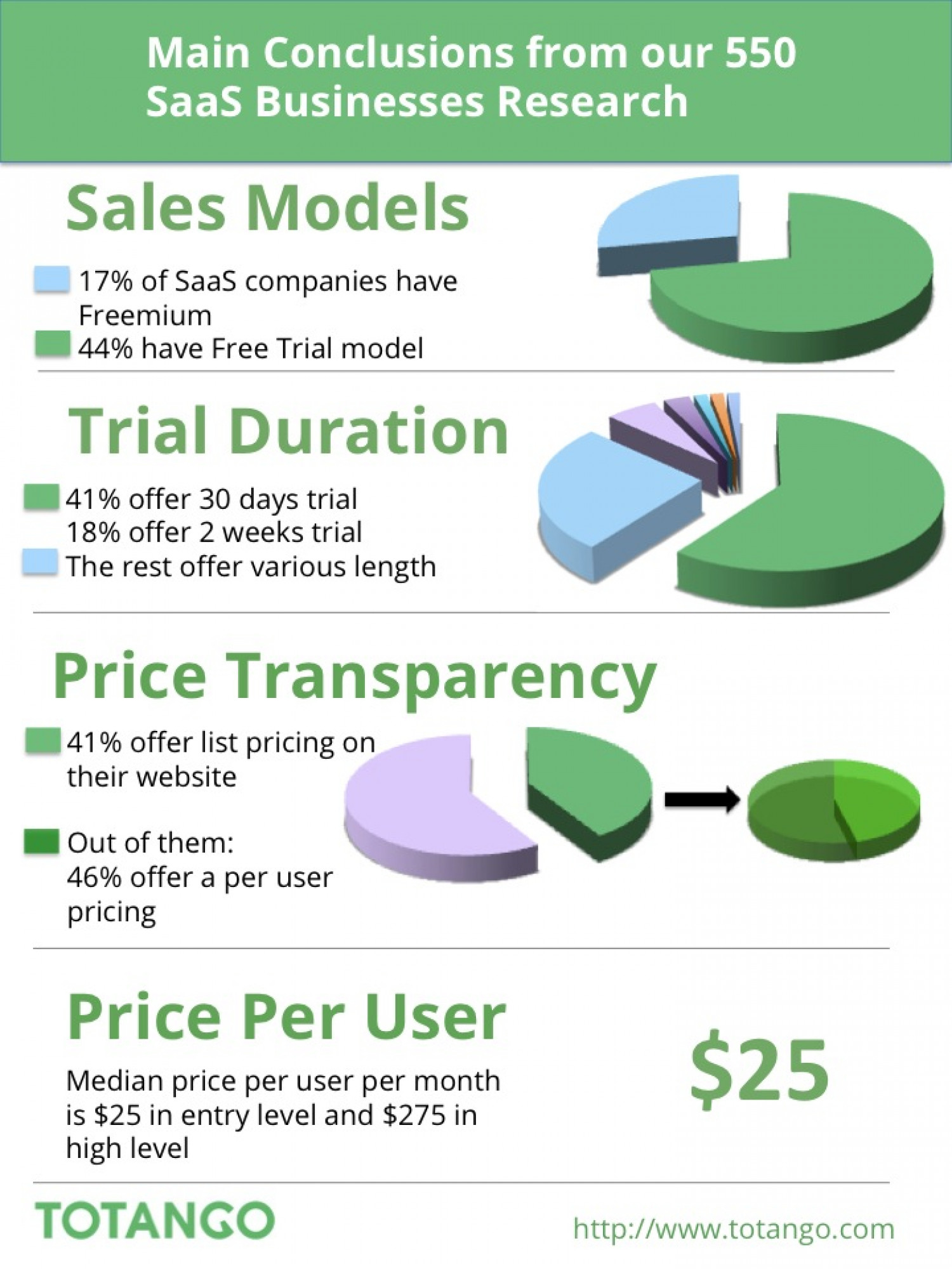 Freemium, Free Trial and Pricing Models in 550 SaaS Companies Infographic