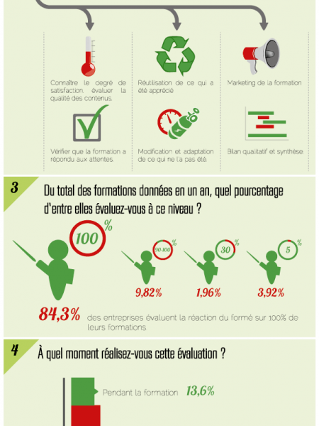 French Assessment Training Practices: Part 1 Infographic
