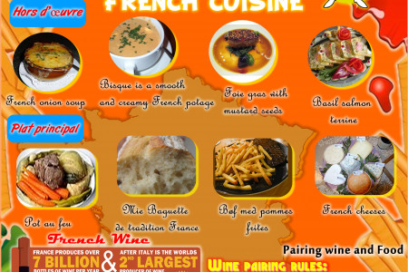 French Cuisine Infographic