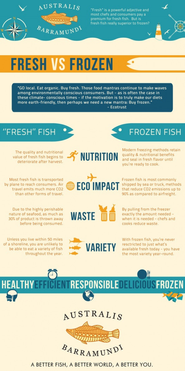 Fresh Vs. Frozen fish Infographic