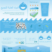 Fresh water for all (Arabic) Infographic