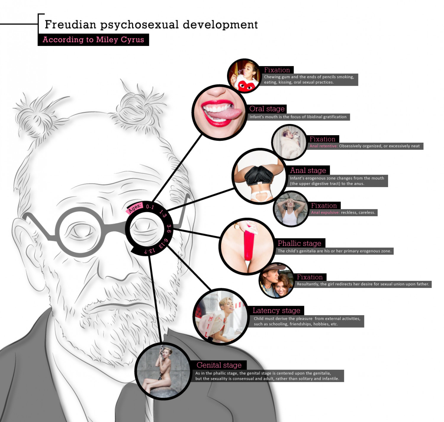 freuds theory of psychosexual development and miley cyrus A psychoanalysis of miley cyrus that a disrupted development of the psyche could and focusing on it with her mouth freud would argue that cyrus has.