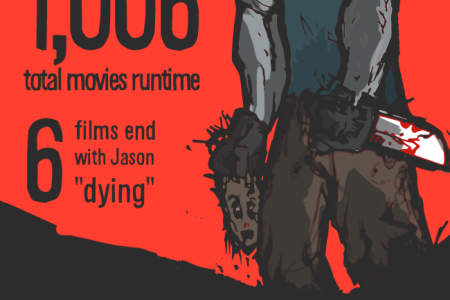 Friday the 13th Movie Trivia and Facts Infographic
