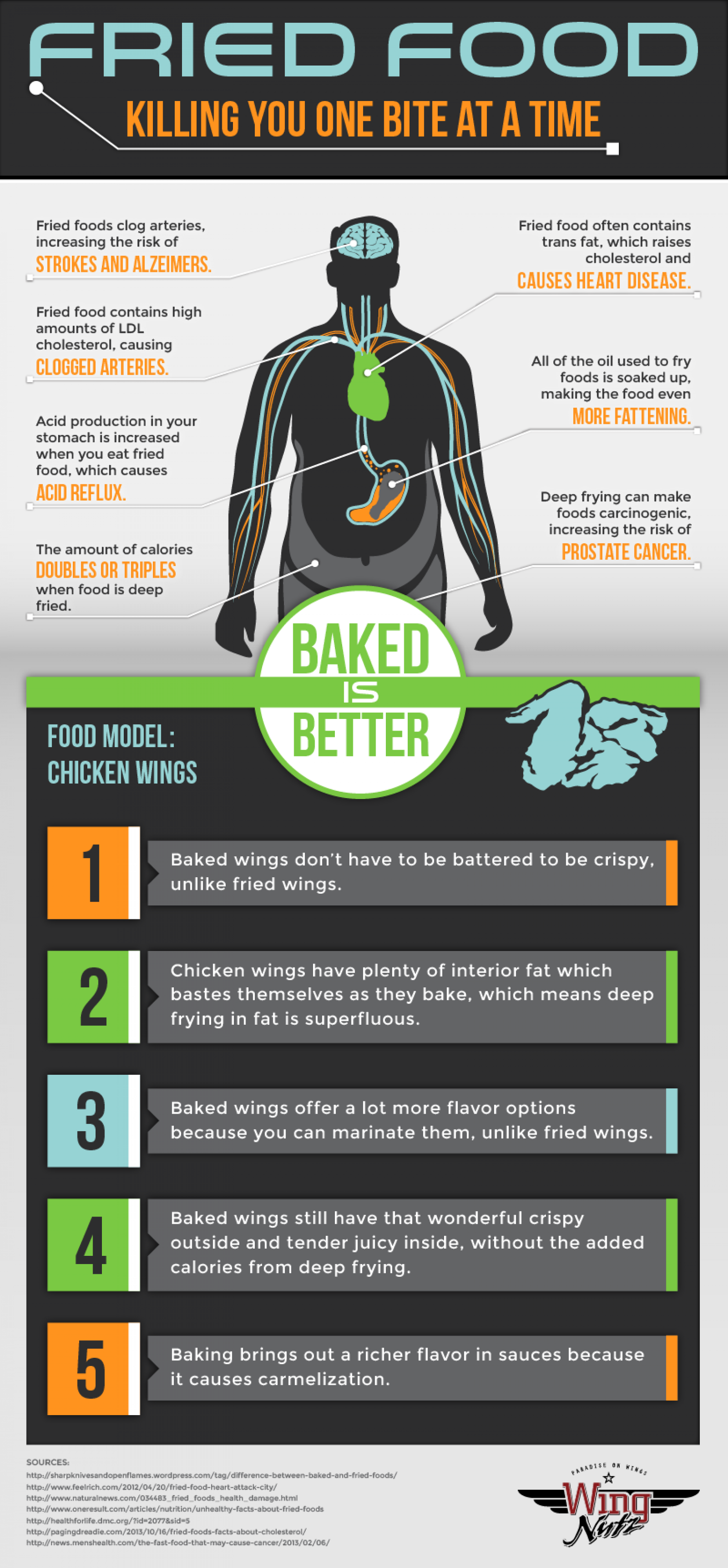 Fried Food Infographic