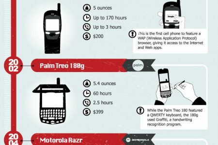From a Brick to a Tablet � The Evolution of Cell Phones Infographic