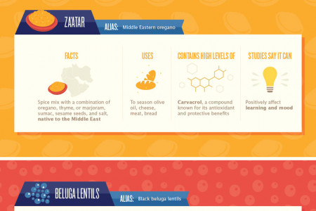From A to Za'Atar: The Newest Superfoods Stepping Up to the Plate Infographic