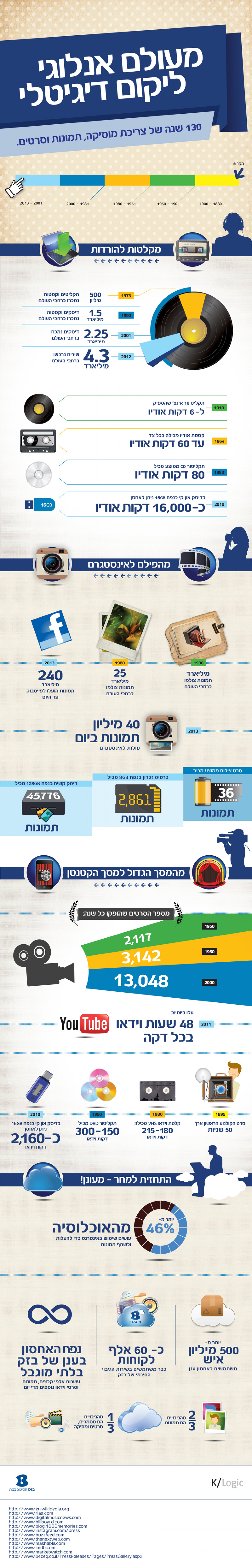 From an Analog World to a Digital Universe Infographic