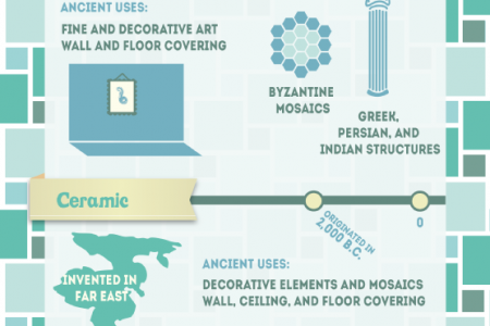 From Ancient Cultures to Modern Décor A Look at Tile Through Time Infographic