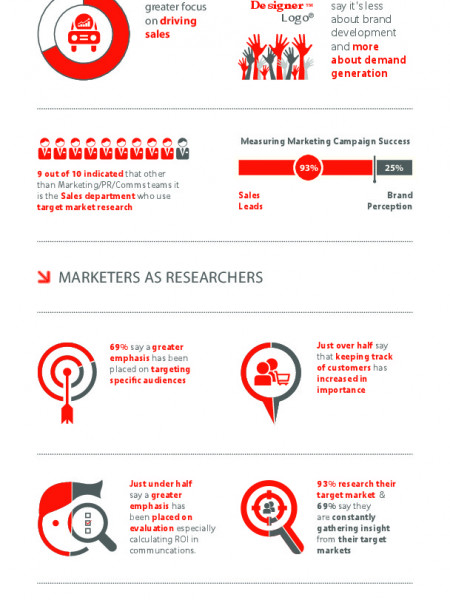From Brands to Sales Leads: Changes in Tech Marketing Infographic