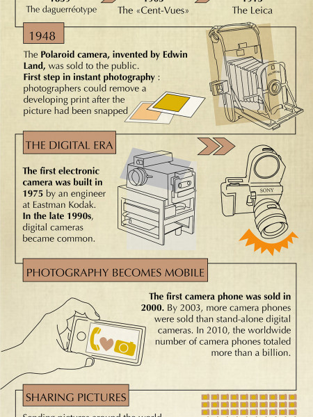 From Camera Obscura to Mobile Photography Infographic