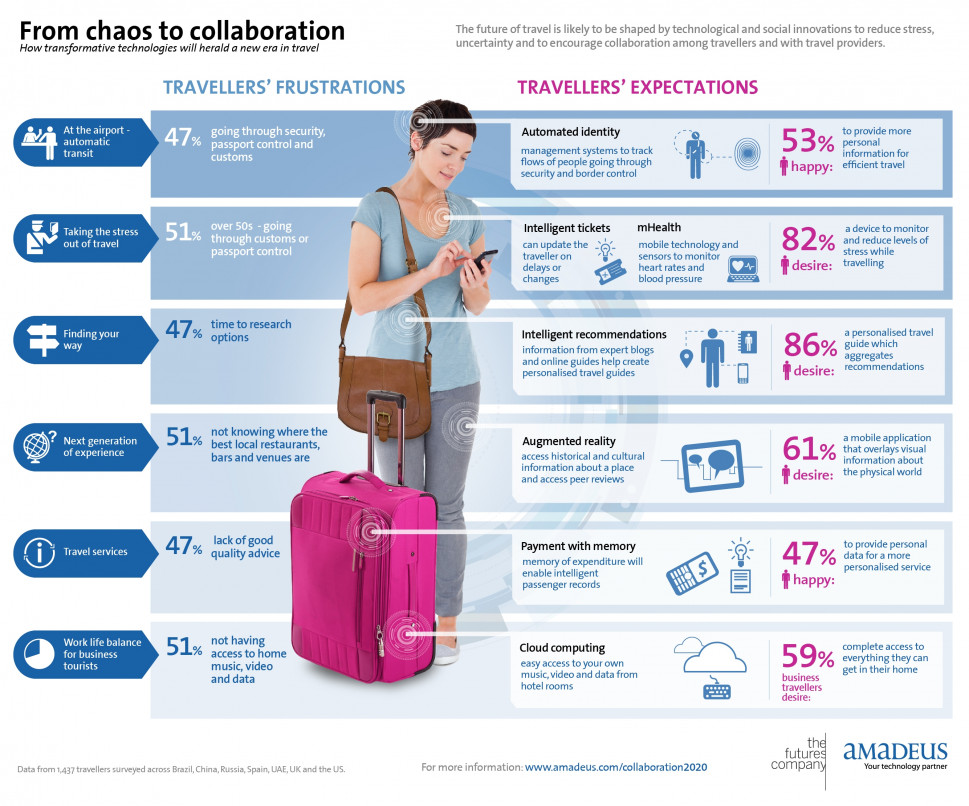 From Chaos to Collaboration Infographic
