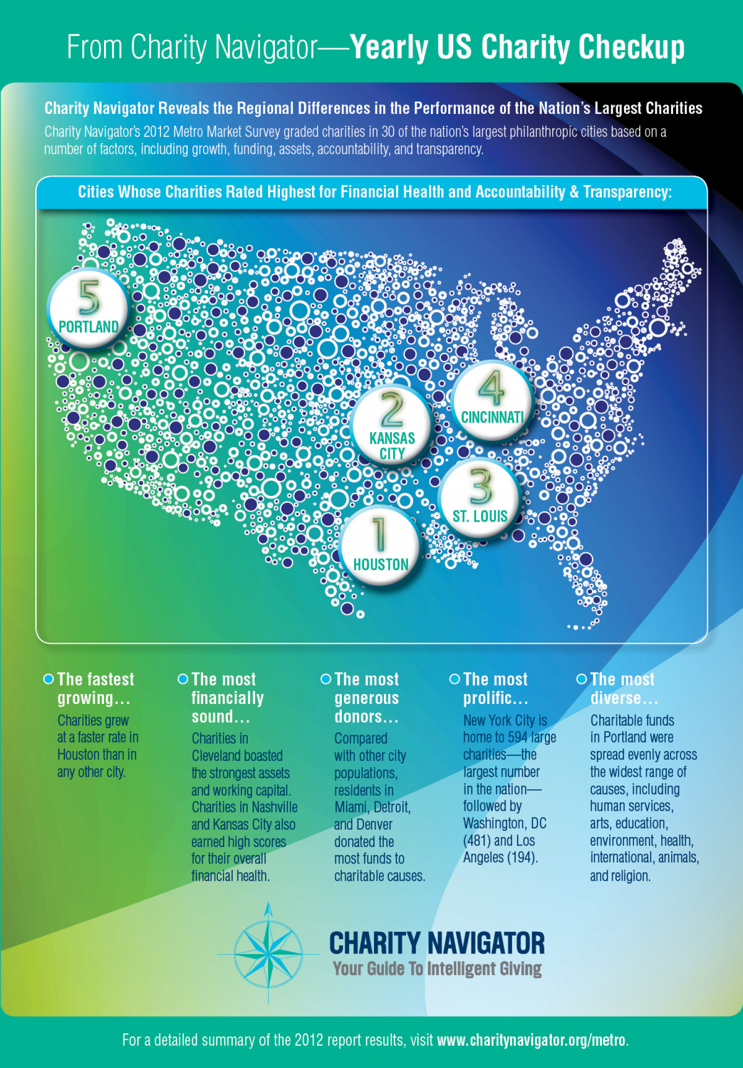 From Charity Navigator - Yearly US Charity Checkup Infographic