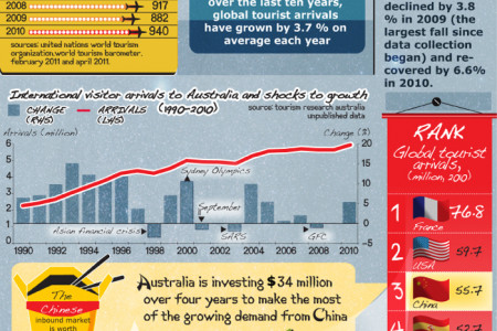 From China to Australia Infographic