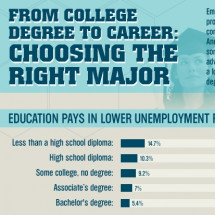 From College Degree to Career: Choosing the Right Major Infographic