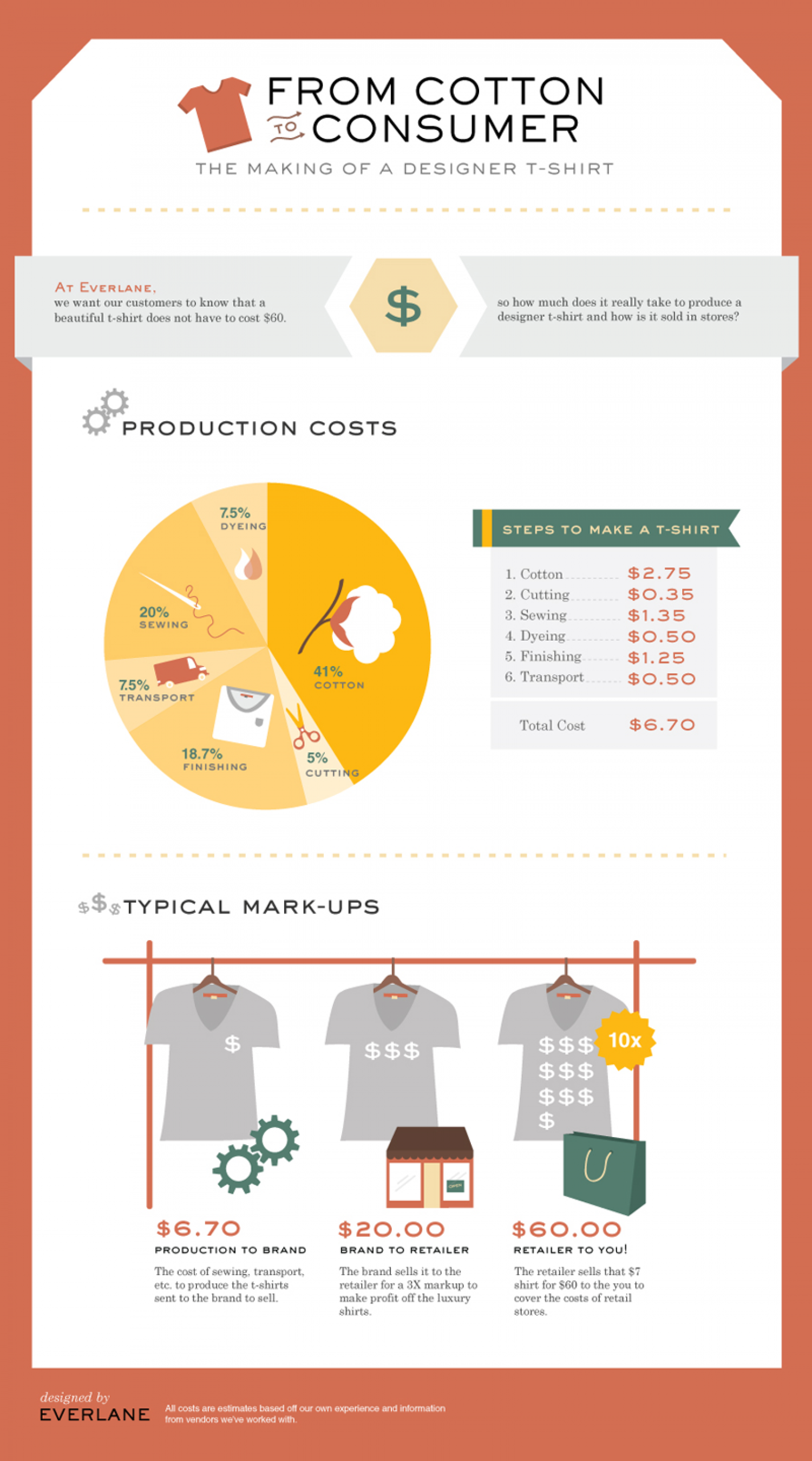 From Cotton to Consumer Infographic