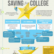 From Cradle To Dorm: The Ultimate Saving For College Timeline  Infographic