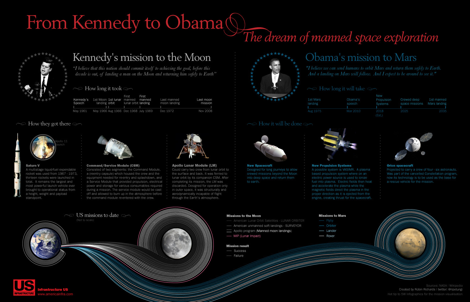 From Kennedy to Obama The Dream of Manned Space Exploration Infographic