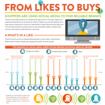 From Likes to Buys: Shoppers Are Using Social Media to Find Reliable Brands Infographic