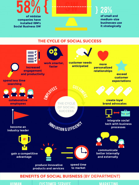 From Liking to Leading: Social Business Beyond Social Media Infographic
