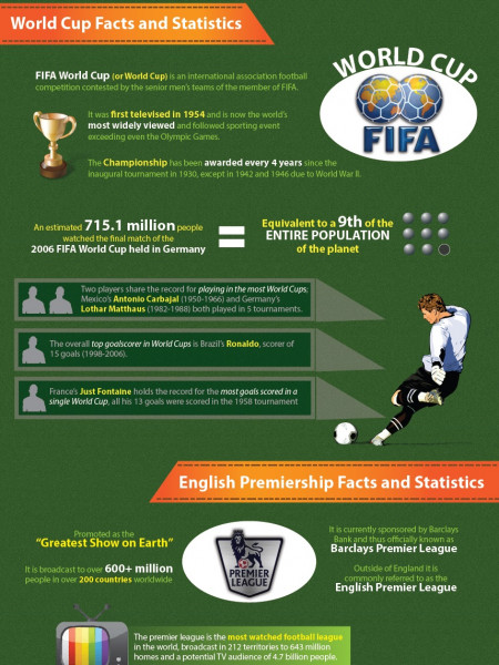 From Mob Football To The World Cup Infographic