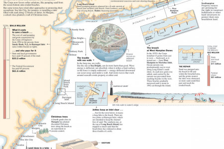 From Montauk to Cape May: The State of the Beaches Infographic