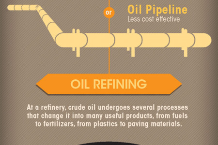 From Oil in the Ground to Gas in Your Car Infographic