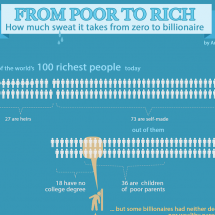 From Poor To Rich - How Much Sweat It Takes From Zero To Billionaire Infographic
