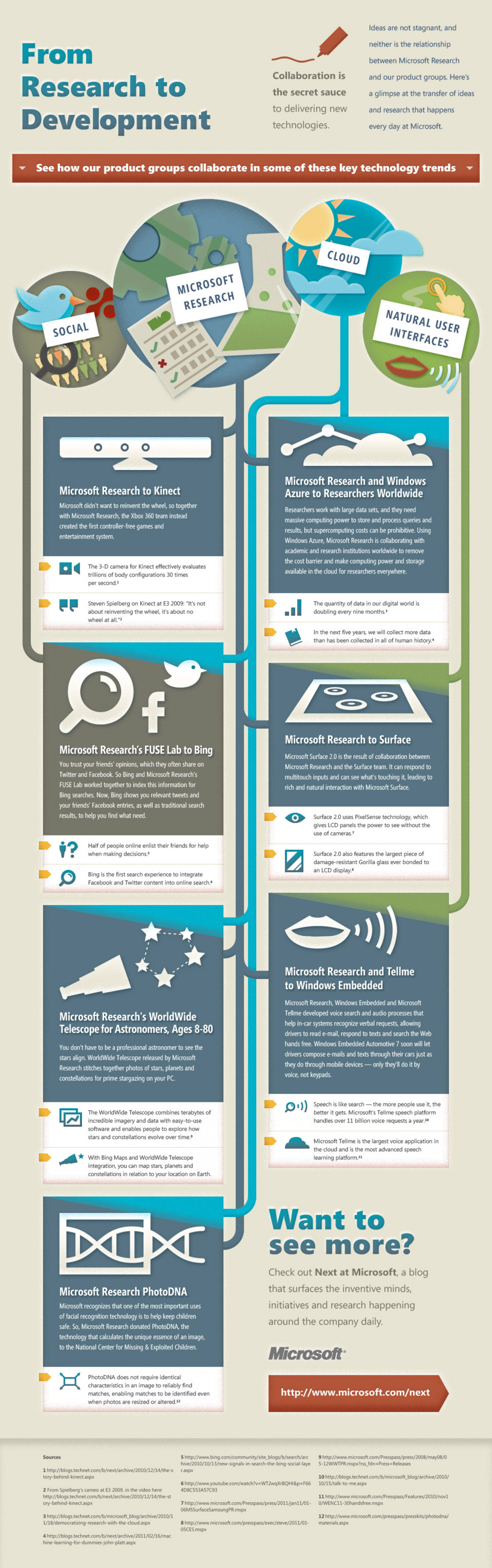 From Research to Development  Infographic