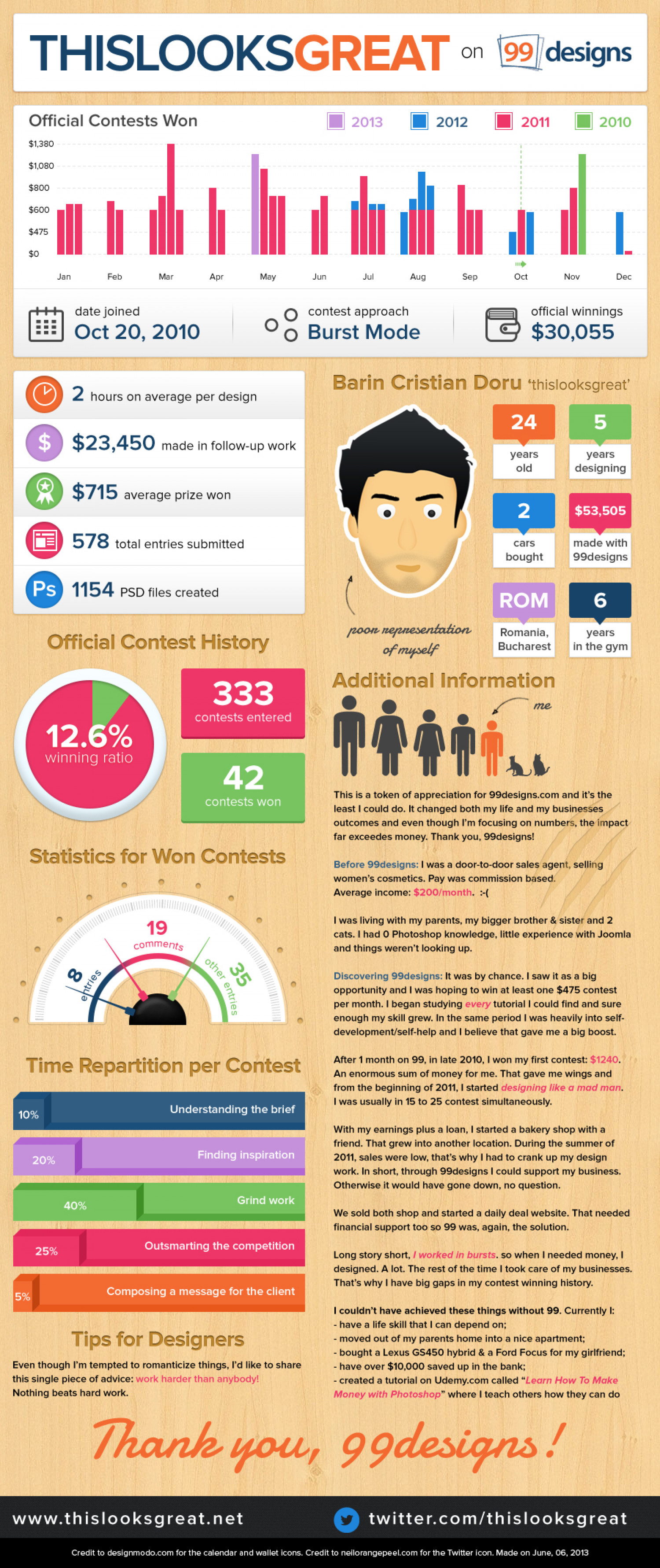 From salesman to entrepreneur (infographic) Infographic