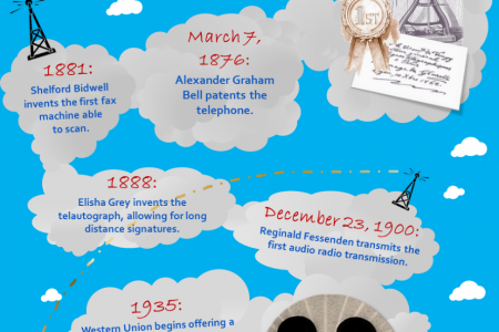 From Smoke Signals to the Cloud: A History of Business Telecommunications Infographic