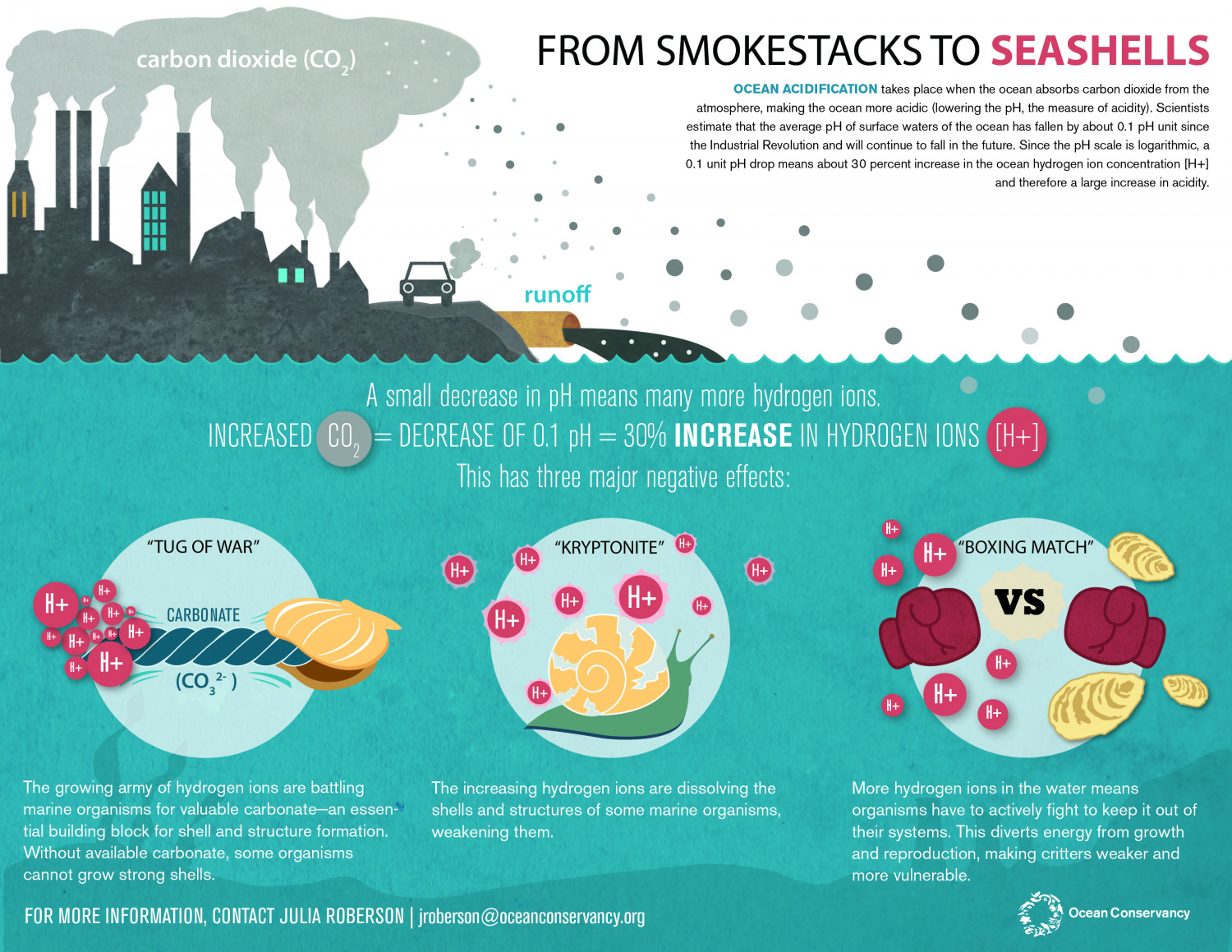 From Smokestacks to Seashells Infographic