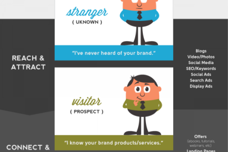 From Stranger to Lover: How to digital marketing in 2013 Infographic
