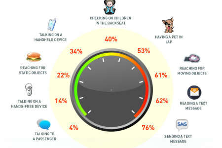 From Texting to Web Surfing: Drivers Are Taking It Up a Notch Infographic