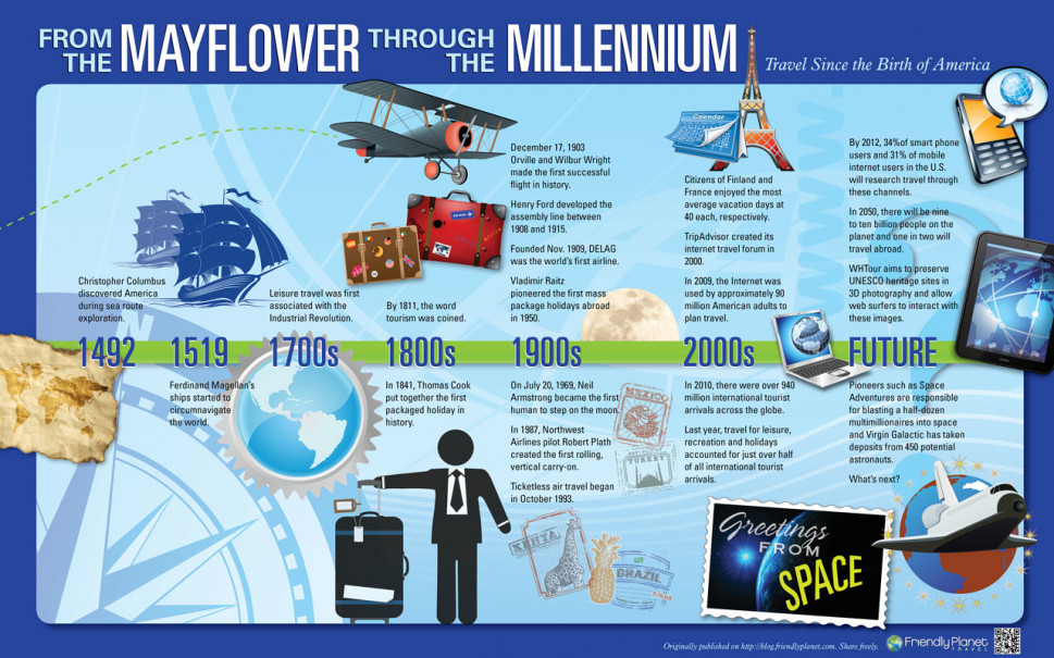 From the Mayflower Through the Millennium Infographic