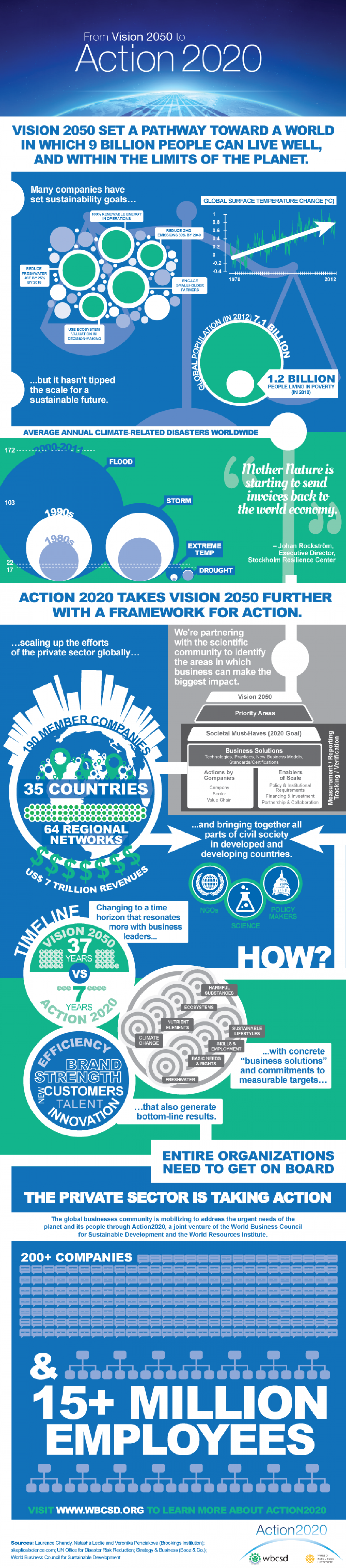 From Vision 2050 to Action 2020 Infographic