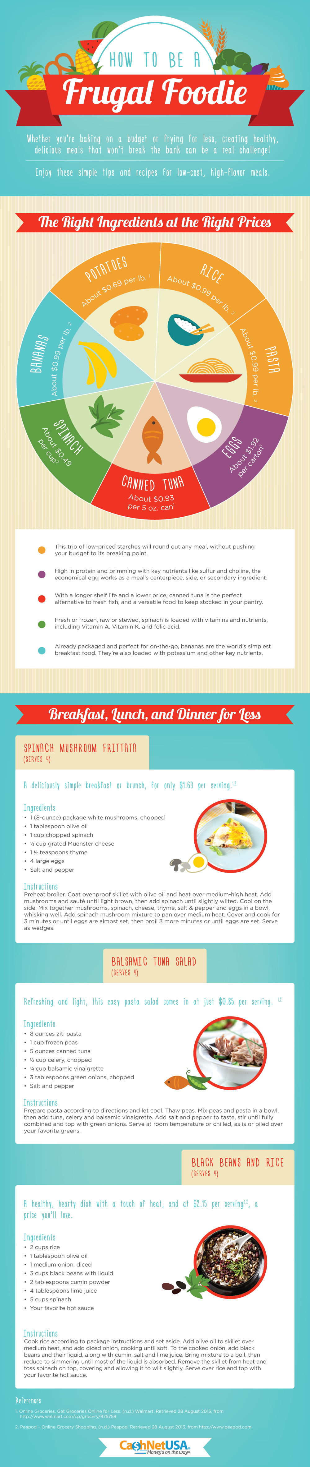 Delicious Meals On A Budget Frugal Feasting For Beginners Febdfd