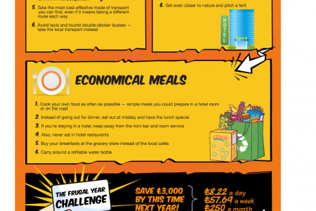Frugal Living Handbook Chapter 7: How to Save on Travel Infographic
