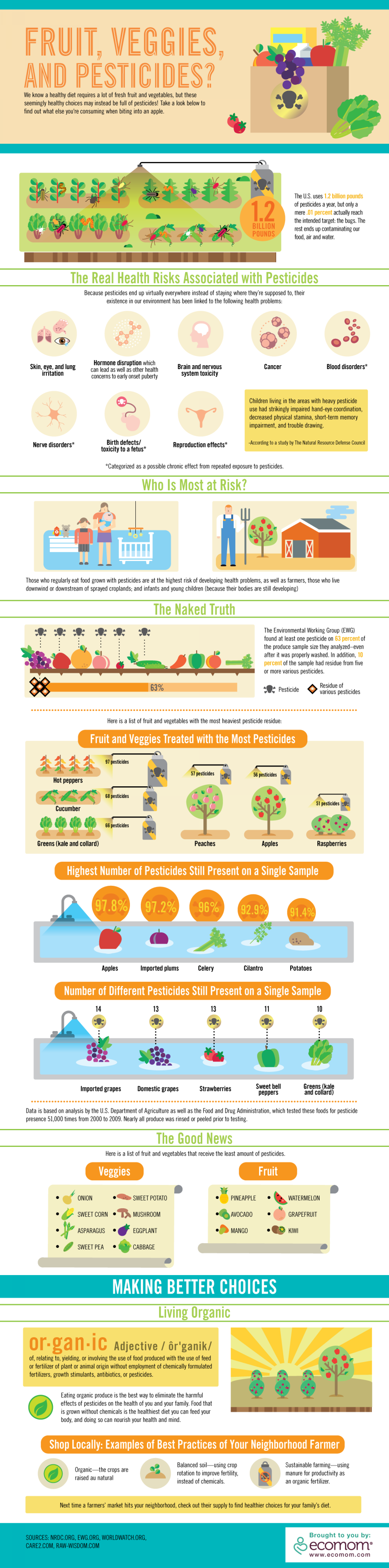 Fruit, Veggies and Pesticides Infographic