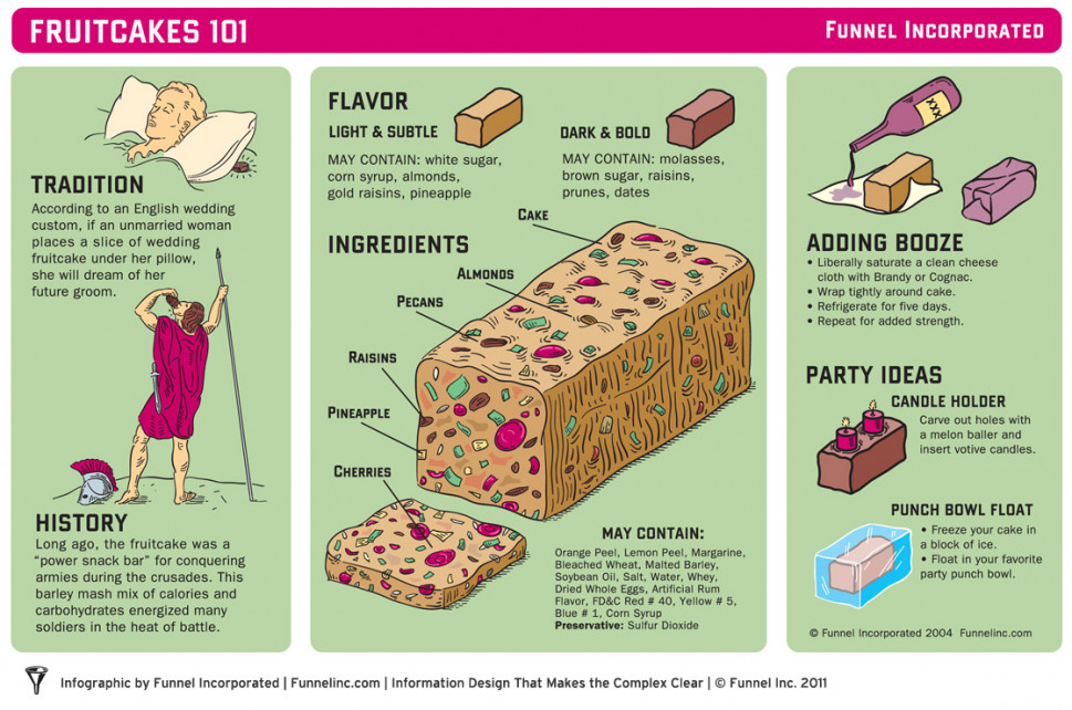 Fruitcakes 101 Infographic