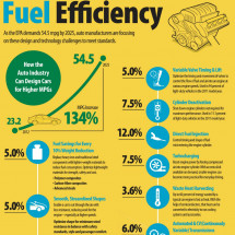 Fuel Efficiency Infographic