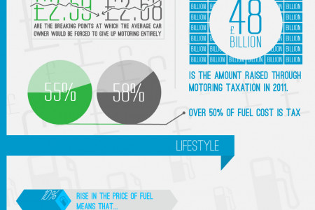 Fuel Prices in the UK Infographic