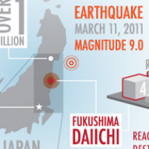 Fukushima Daiichi Infographic