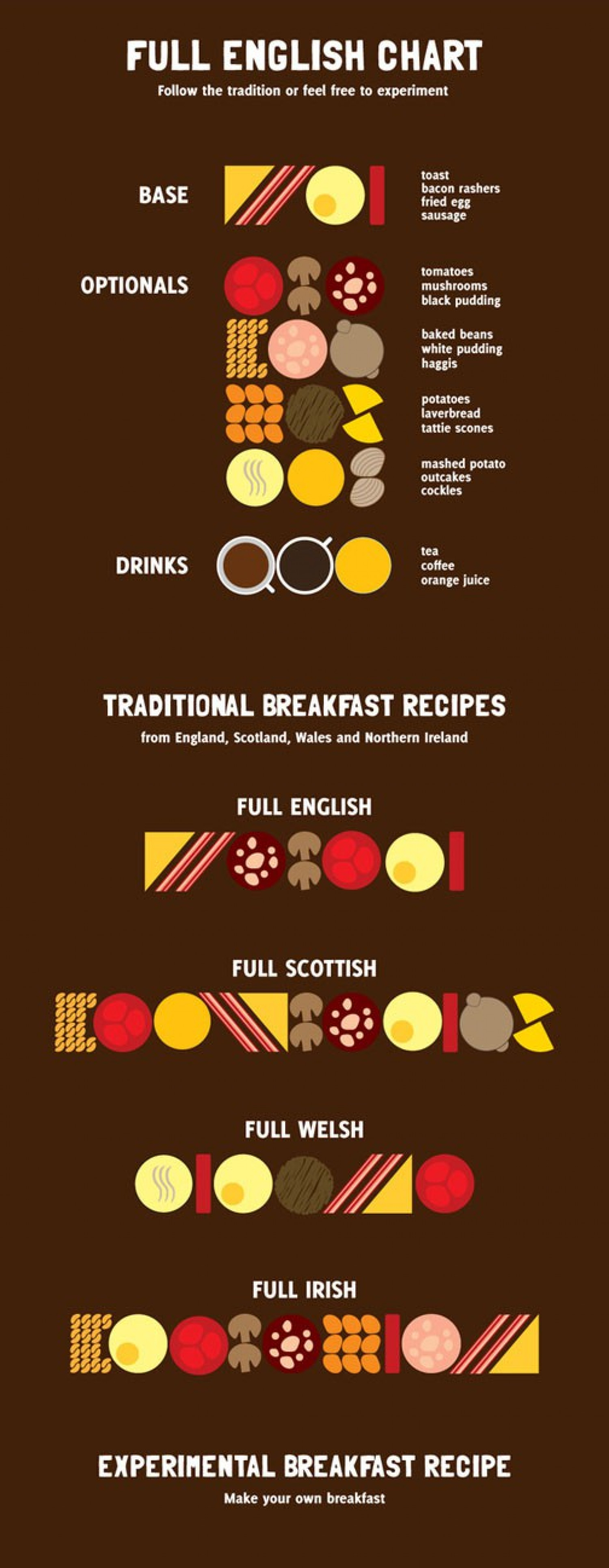 Full English Chart Infographic