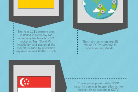 Fun Facts About CCTV Cameras Infographic