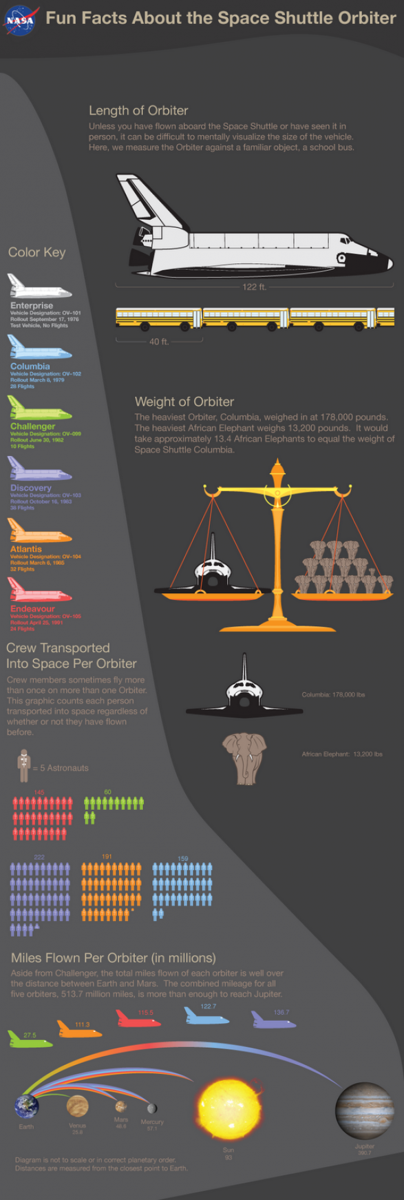 Fun Facts about the Space Shuttle Orbiter