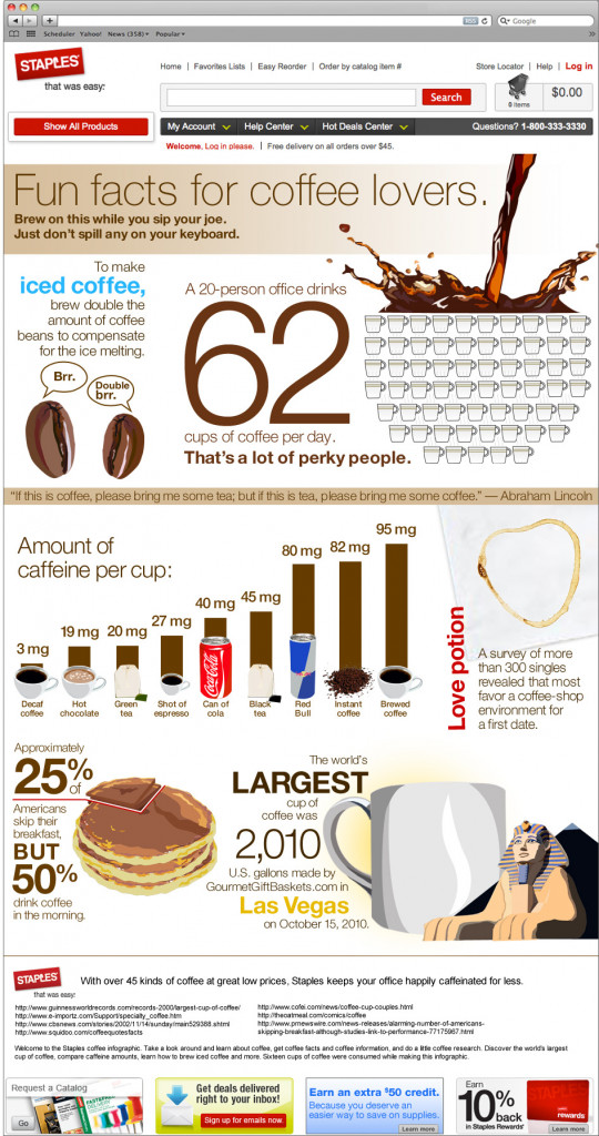 Fun Facts for Coffee Lovers